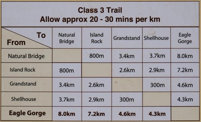 Bigurda Trail Distanzen