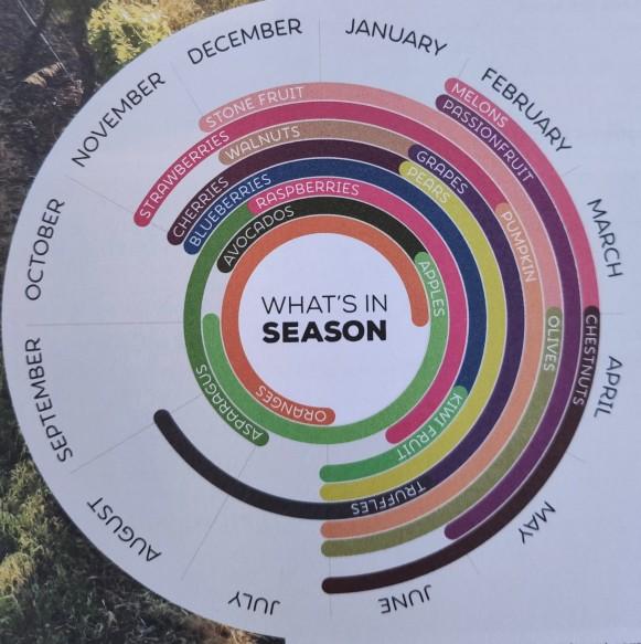 Saison der Agrarprodukte